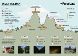 Inca Trail Map: Inca trail map from peruforless 2