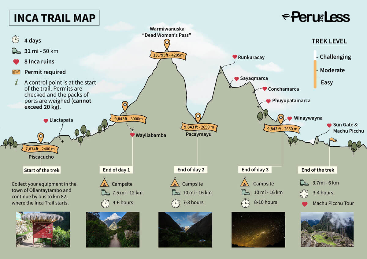 Inca Trail Map From Peruforless 2
