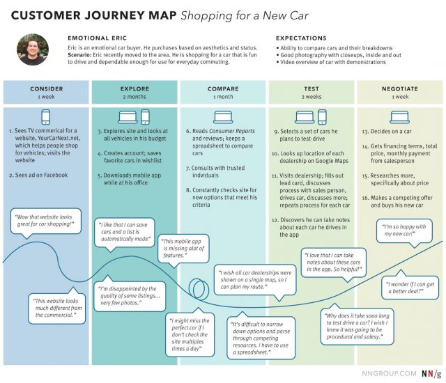 Customer journey map from nngroup 1
